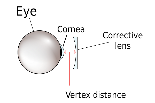 Vertex distance of contact lenses